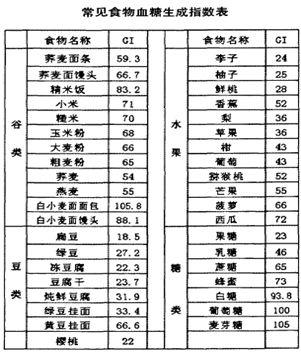 2021-08-15-食物血糖生成指数-简版
